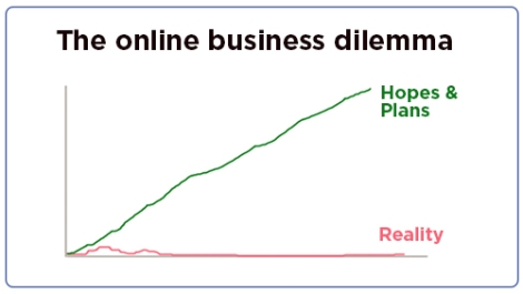 Why do ninety percent of online businessesfail?